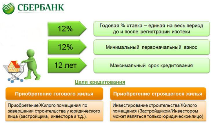 сбербанк какие кредиты и проценты на сегодня срочно получить деньги на карту онлайн круглосуточно без отказов