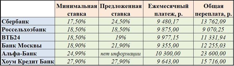 кредит банк спб пенсионерам какие банки дают потребительский кредит без справки о доходах на 10 лет