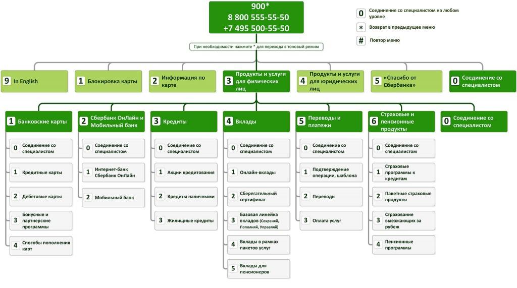 реквизиты сбербанка москва для перечисления на карту физического лица