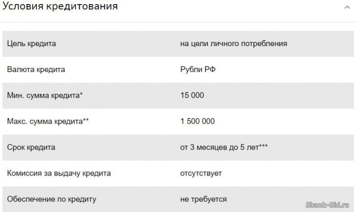 Банк санкт петербург документы для кредита
