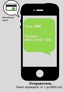 «Сбербанк» - Безналичный перевод по СМС