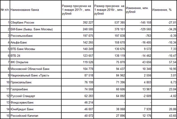 вклады всех банков россии